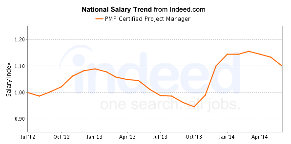 National Salary Trend from Indeed.com